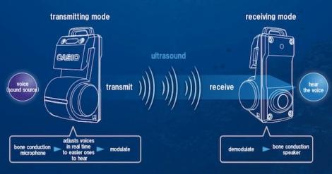 Le système d'ultrasons du Logoseas en image